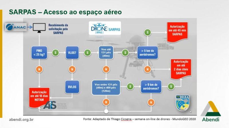 Brasil: como acessar o espaço aéreo com drones